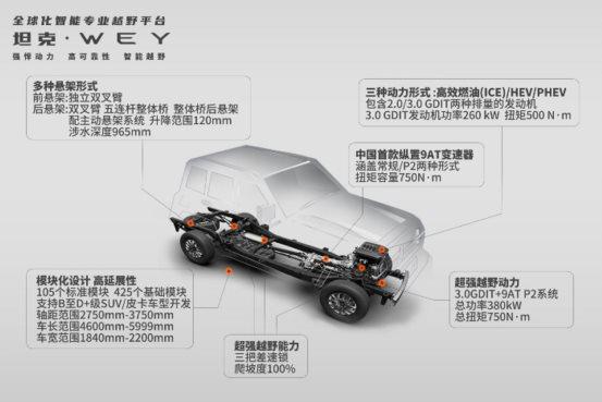 长城汽车技术进化论:新平台、智能化和共赢生态圈是关键词