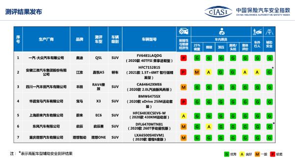 中国保险研究公布了理想ONE/威来EC6等7款车型的评测结果