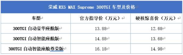 荣威RX5 MAX新款上市1388-1618万元