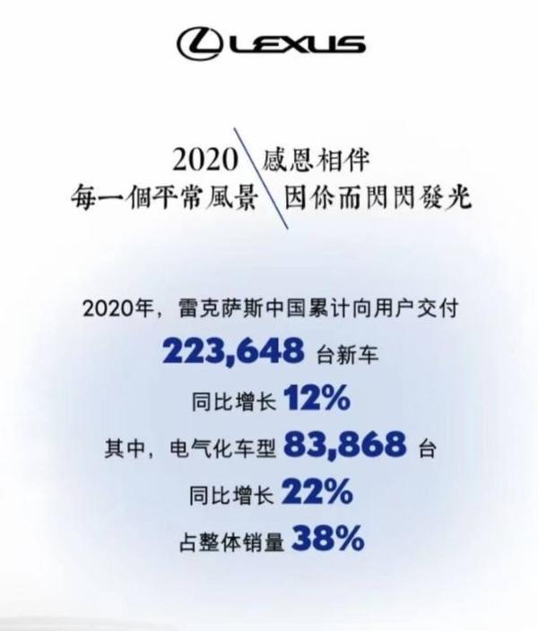 雷克萨斯宣布2020年在中国的总销量将达到22.3万辆 同比增长12%