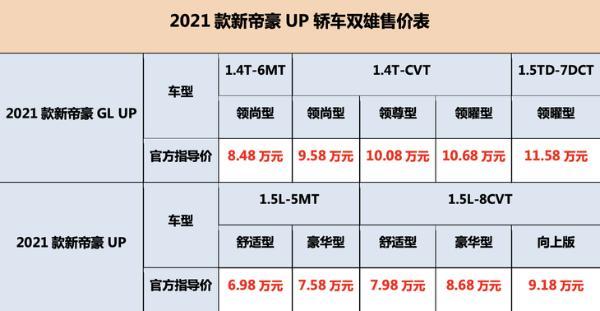 2021款新帝豪GL UP上市 售价8.48万元-11.58万元