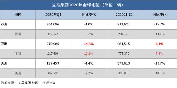 宝马集团2020年全球销量232.4万辆 在华销量创26年来新高