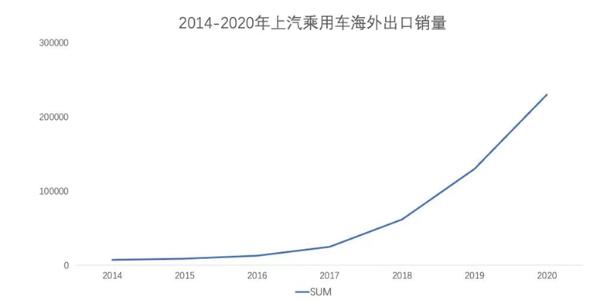 全年销量23万辆 SAIC乘用车海外销量创历史新高!
