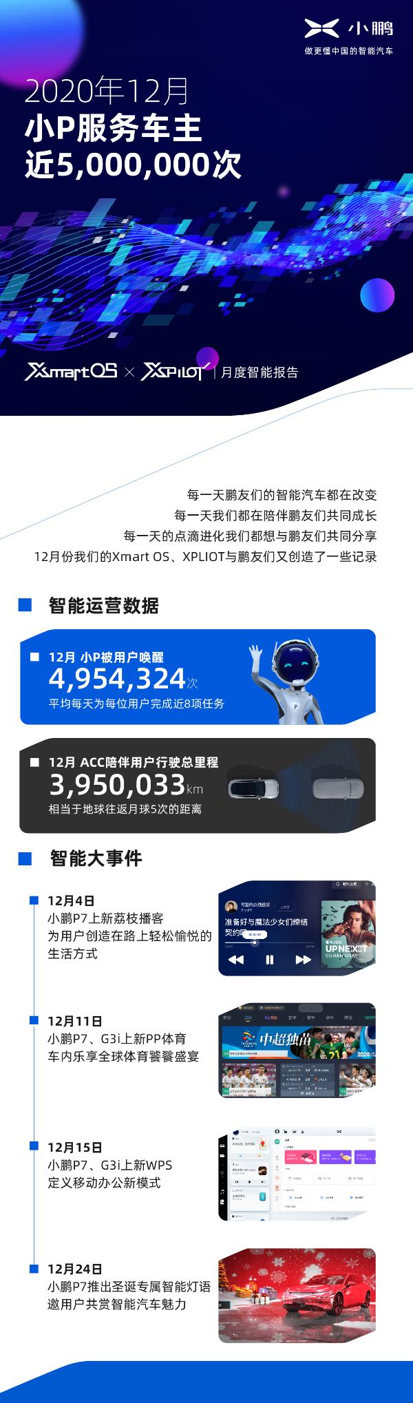 小鹏汽车月度智能报告:12月,小P服务车主近5百万次
