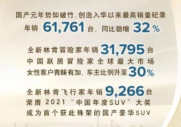 林肯汽车2020年销量出炉 累销6.1万辆/同比环比双增长