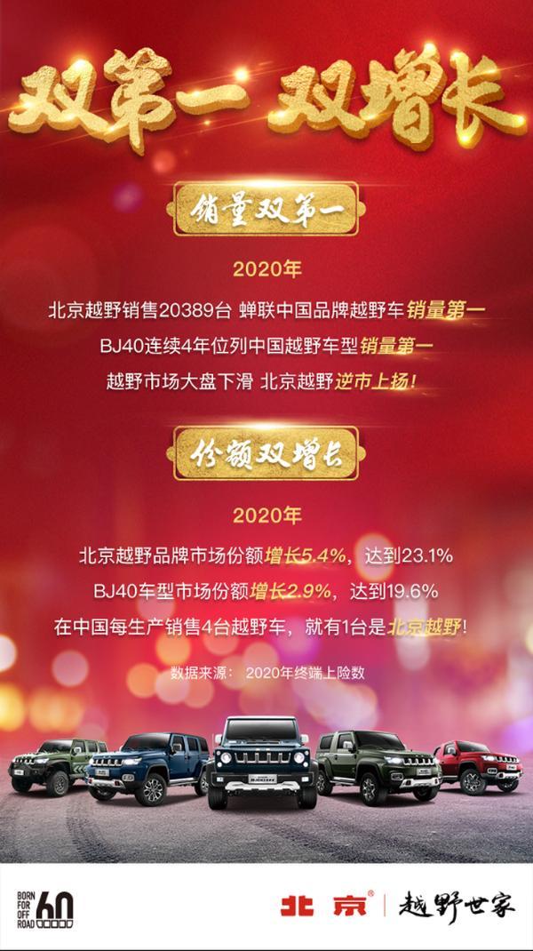 中国品牌越野车销量第一北京2020年公布的越野车销量