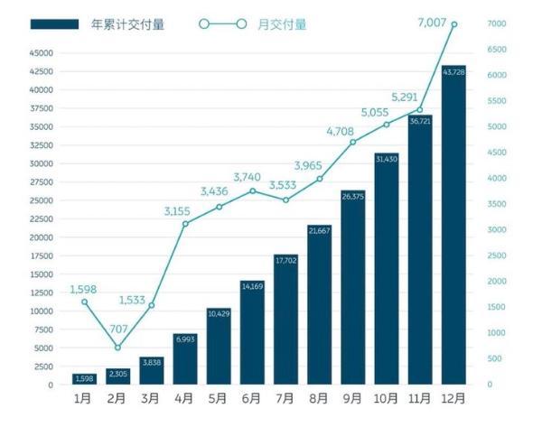 蔚来2020年销量公布 累计交付超4.37万辆 12月销量创新高