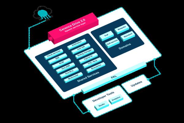 Cerence推出AI 助理平台,助力全球移动出行