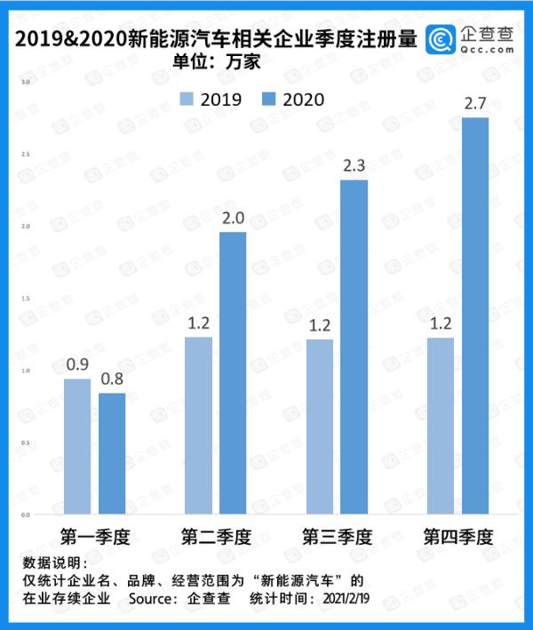 再创新高,2020年新能源汽车相关企业注册量达7.86万家