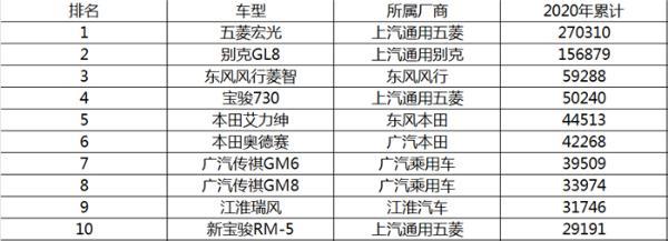2020年MPV销量排行榜TOP5盘点,冠军依旧是TA