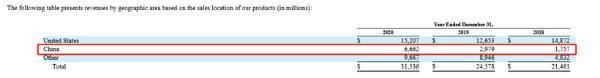 特斯拉2020年在华营收同比大增123.6%至66.62亿美元