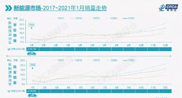新能源乘用车市场1月开盘走高比亚迪韩电动车销量冲进前三