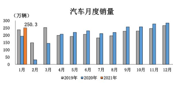 中国汽车工业协会:2021年1月汽车销量250.3万辆 新能源汽车增长238.5%