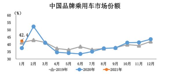 中汽协:2021年1月汽车销量250.3万辆,新能源汽车大涨238.5%
