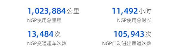 小鹏汽车NGP最新数据公布 使用里程突破100万公里