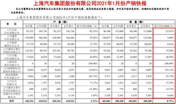 上汽集团1月销量超40万辆,同比增长0.72%