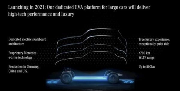 奔驰EQS SUV有望于明年正式投产 基于EVA平台打造