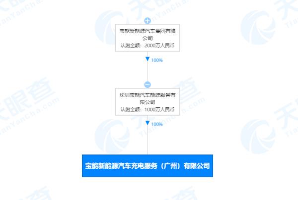 宝能汽车注册新公司 注册资本1000万元
