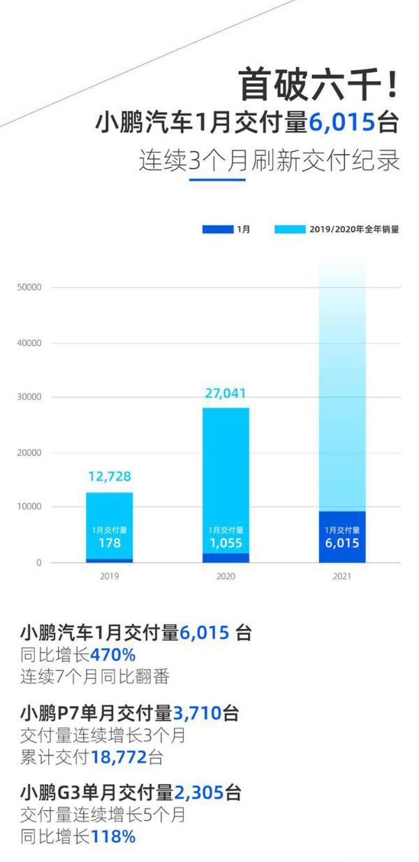 肖鹏汽车1月份交货量宣布 单月交货6015辆 创历史新高