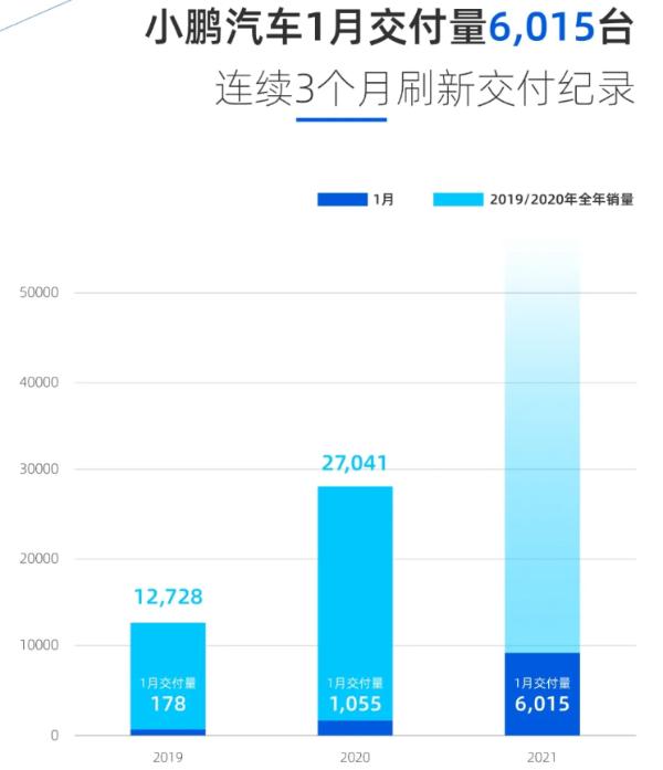 肖鹏汽车1月份交付6015辆 同比增长470%