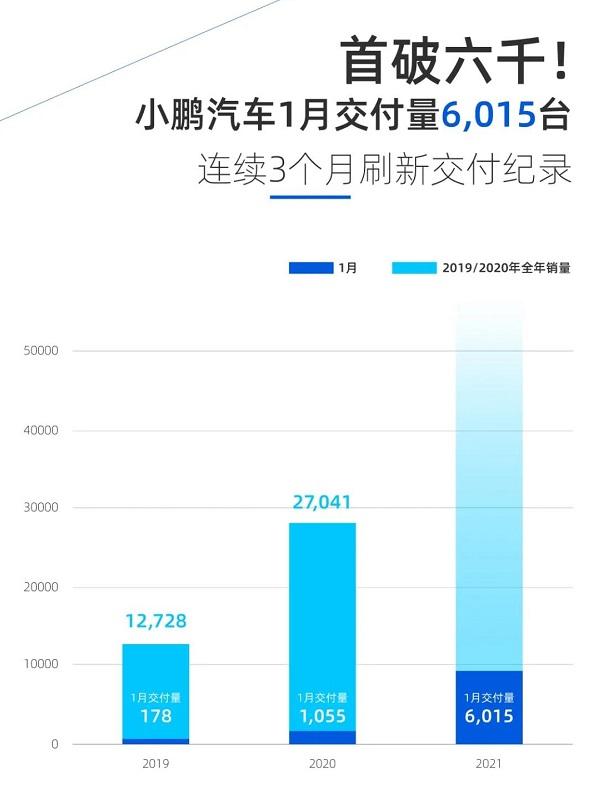 """第一个月销售额突破6000 小鹏实现了""""门户开放"""""""