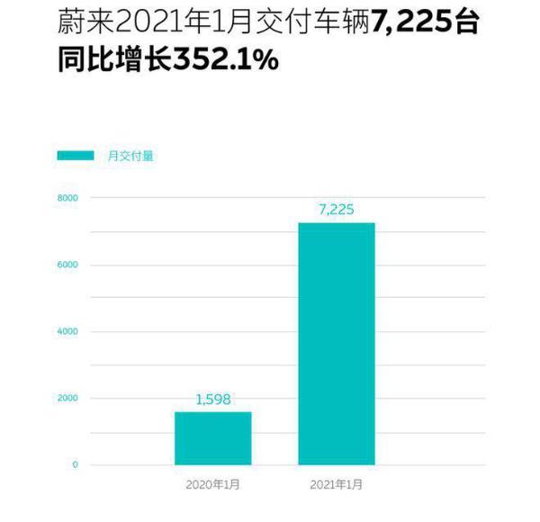 蔚来汽车发布1月成绩 共交付新车7225辆/同比增长352.1%