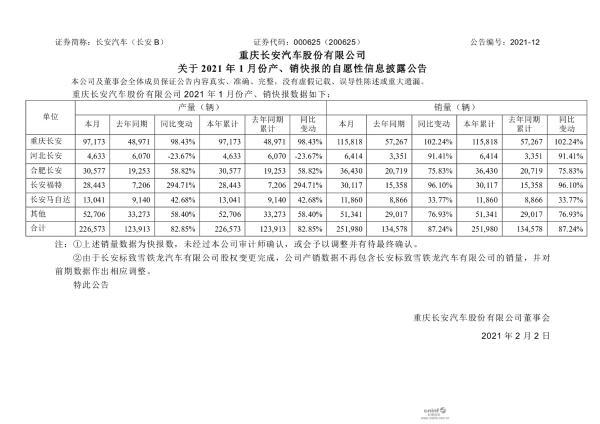 长安汽车1月份销量超过25万辆 长安福特同比增长96.10%