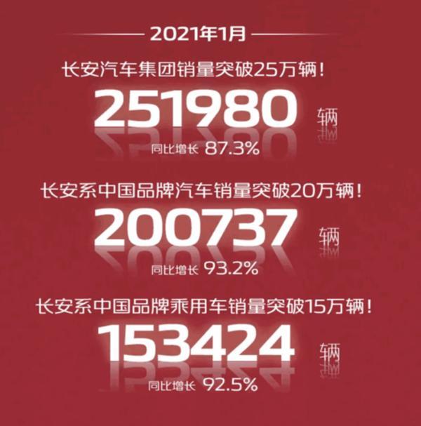 长安汽车1月份销量爆炸式增长93.2% CS75车型月销量4.2万辆
