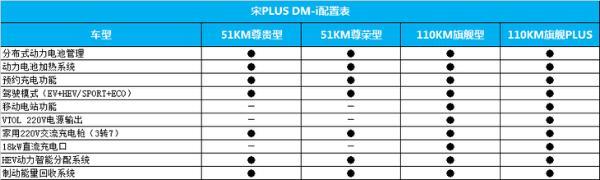宋PLUS DM-i配置信息曝光 预售15.38万元起 3月上市