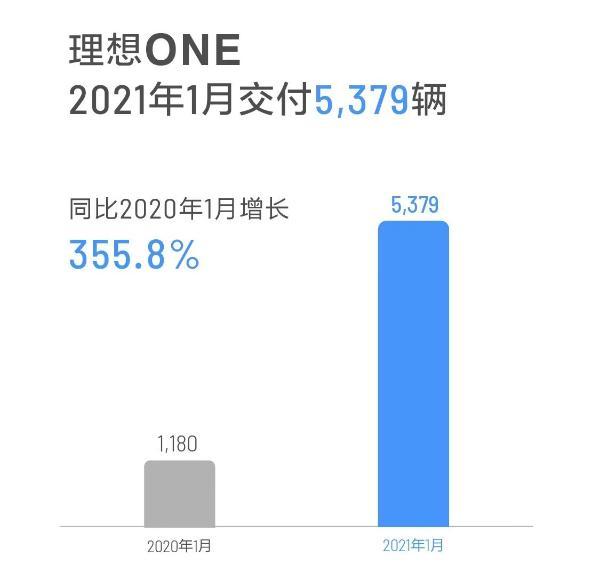 理想车1月交付5379辆 新成立上海R&D中心 开始招聘