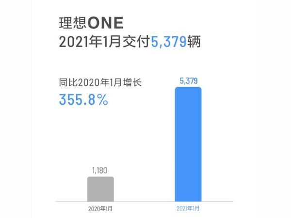 理想汽车1月份销量公布单月交付5379辆 同比增长350%以上