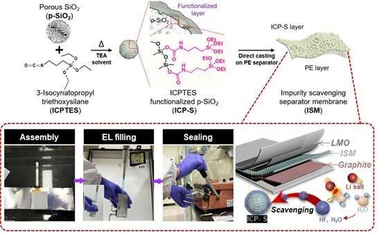 韩国研发的多功能隔膜有望大大降低电池成本