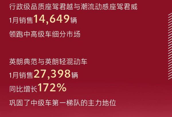 上汽通用别克1月销量公布 月销突破8.69万辆 同比劲增26%
