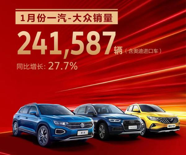一汽大众1月份的销售公告同比增长27.7%