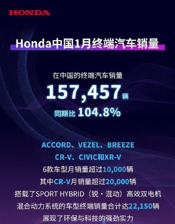 本田中国发布1月份终端车销量同比增长104.8%