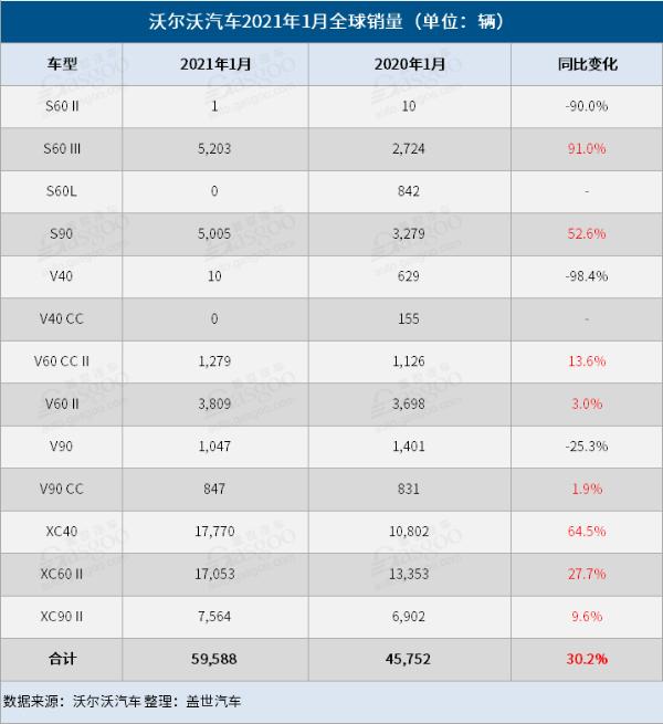 沃尔沃汽车1月全球销量同比大增30% 在华暴涨91%