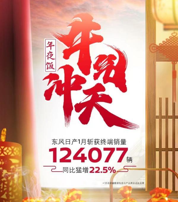 东风日产1月销量公布月度销量突破12.4万辆 同比增长22.5%