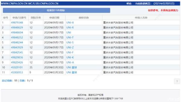 长安UNI系列申请多个商标名称 将丰富产品线