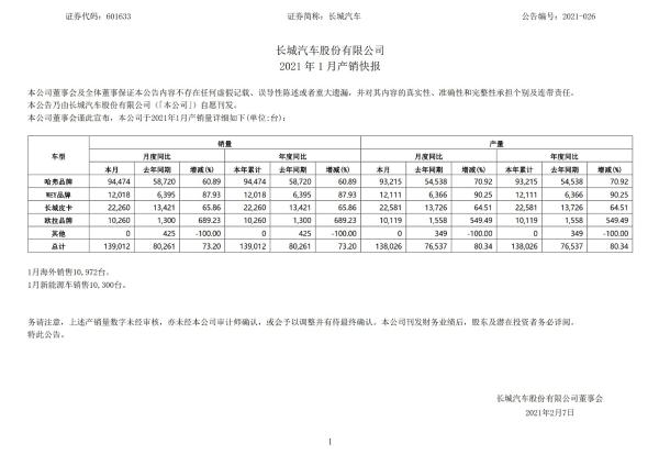 长城汽车1月销量同比增长73.2% 欧拉销量同比增长689.23%。