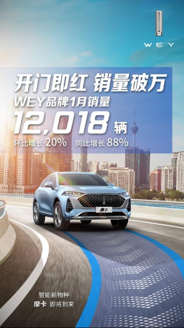 实力开局 WEY品牌1月销量破万 同比增长88%