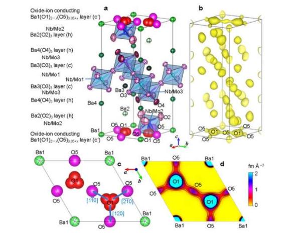 高氧离子电导率的新材料将促进可再生能源技术的发展
