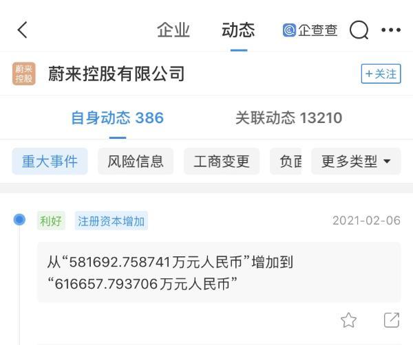 蔚来汽车关联公司注册资本增至约62亿元