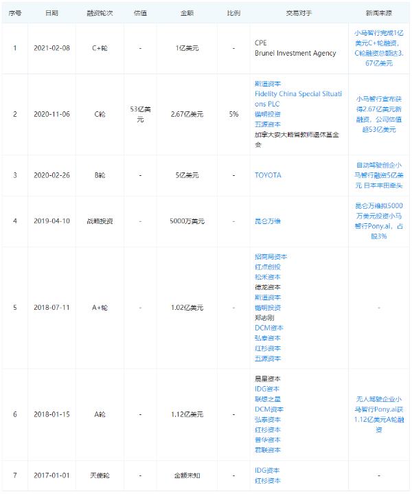 马骁智行完成C系列融资3.67亿美元