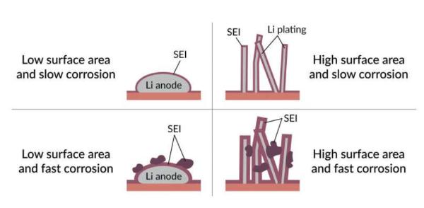 研究人员探讨锂金属电极老化概况