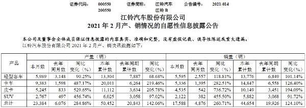 江铃商用车2月份销量17588辆 占比60%以上