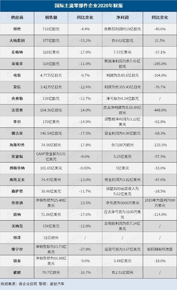 22家国际零部件供应商2020年财报:两极化的一年