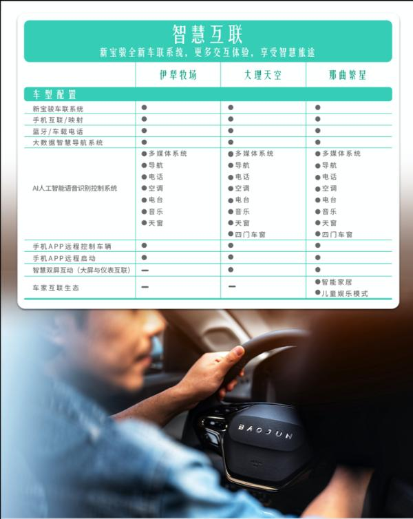 新宝骏Valli配置公布 48小时订单数突破500台