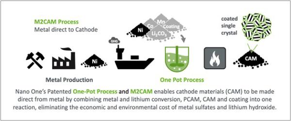 纳米一号推出环境友好型技术生产电池阳极