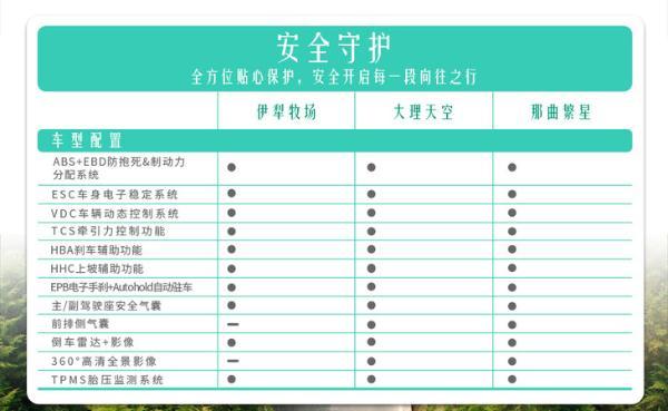 打造最实用家用旅行车 新宝骏Valli配置曝光 最快4月上市