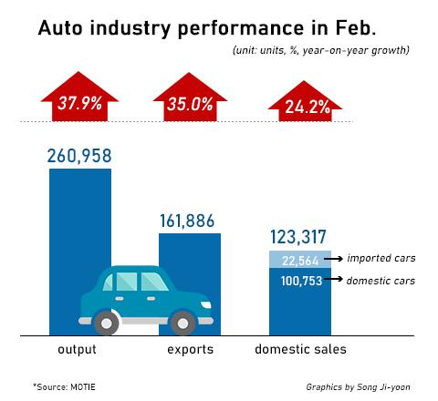 韩国2月汽车产销和出口量连续两月实现双位数增长
